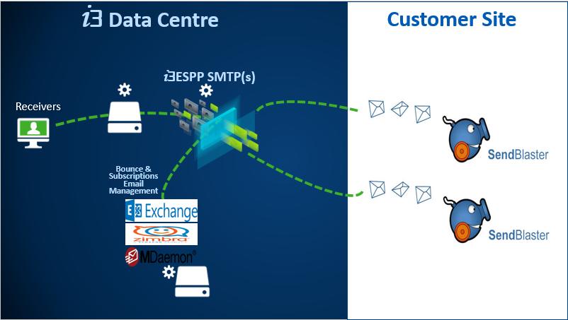 i3ESSP Architecture Integrate to SendBlastere